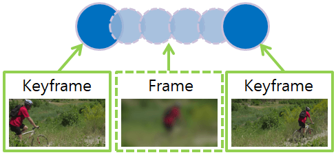 Frame and Keyframe, video frame, video keyframe