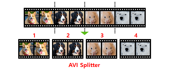 AVI splitter, Video Splitter, split video