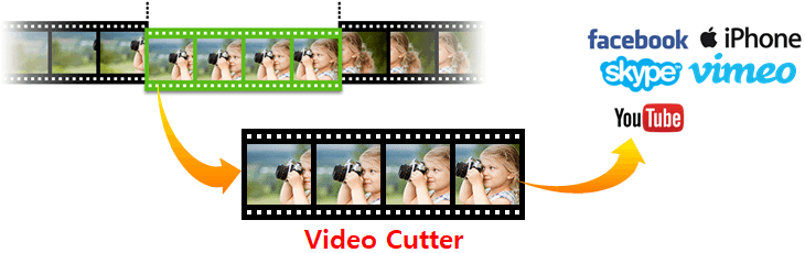 Video cutter, Video cutter software, Best video cutter software